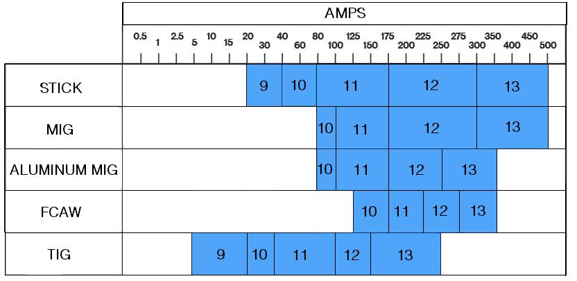 fixed shade helmet amps range chart