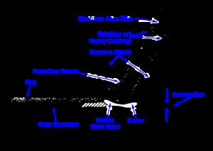 stick welding electrode process